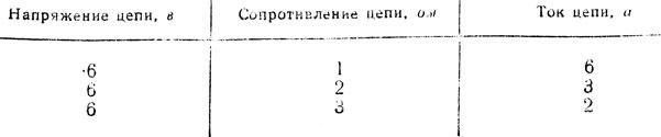 Таблица 5. Зависимость тока в цепи от сопротивления при неизменном напряжении