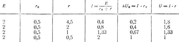 Таблица 6. Зависимость тока в цепи и напряжения от сопротивления r при неизменных э.д.с. и внутреннем сопротивлении r0