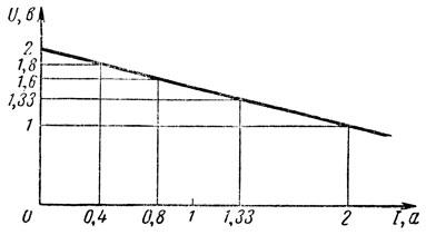 Рис. 25. Зависимость напряжения на зажимах цепи от величины тока нагрузки