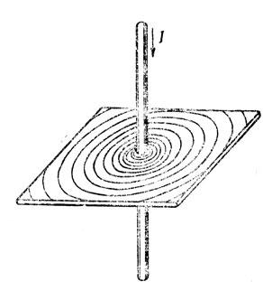 Рис. 68. Магнитное поле вокруг проводника с током