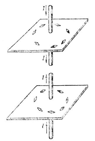 Рис. 69. Направление магнитных линий вокруг проводника с током
