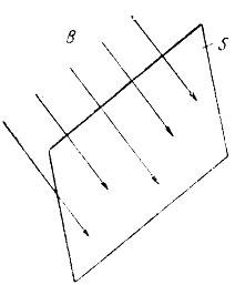 Рис. 74. Поток вектора магнитной индукции