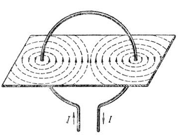 Рис. 75. Круговой проводник с током