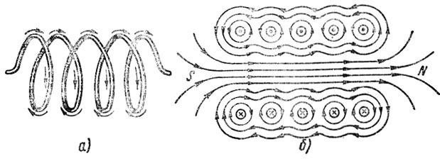 Рис. 76. Соленоид (а) и его магнитное поле (б)