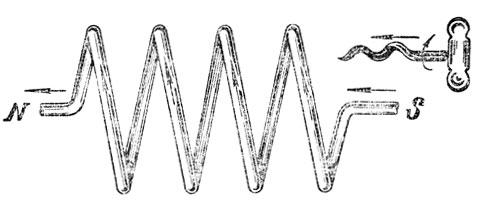 Рис. 77. Определение полюсов соленоида