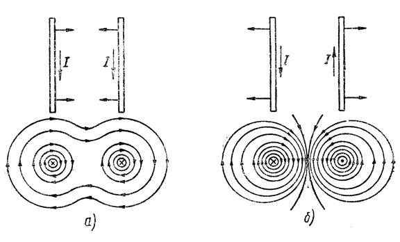 Рис. 90. Взаимодействие двух проводников с токами: а - протекающими в одну сторону, б - протекающими в разные стороны