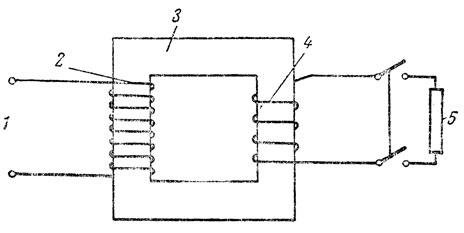 Рис. 108. Схема устройства трансформатора: 1 - сеть переменного тока, 2 - первичная обмотка, 3 - сердечник, 4 - вторичная обмотка, 5 - потребитель