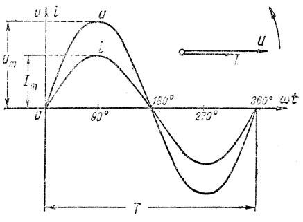 Рис. 135. Графики и векторная диаграмма для цепи переменного тока, содержащей активное сопротивление