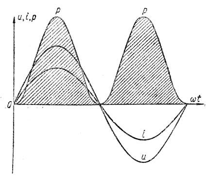 Рис. 136. Кривая мгновенной мощности цепи с активным сопротивлением