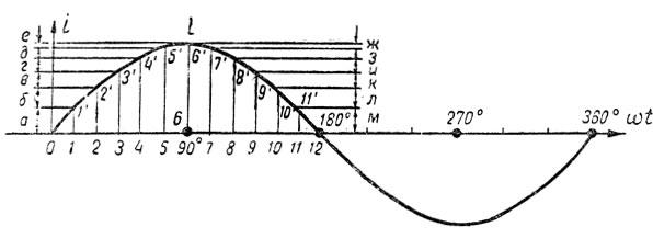Рис. 138. Определение скорости изменения переменного тока