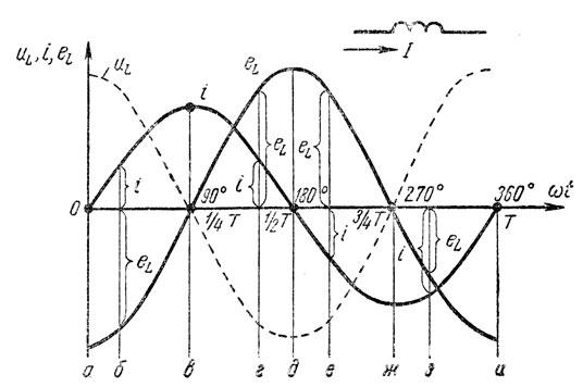 Рис. 139. Э.д.с. самоиндукции в катушке, включенной в цепь переменного тока