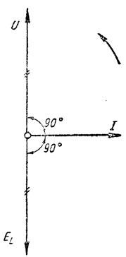 Рис. 141. Приложенное к катушке напряжение сети опережает ток на 90° и противоположно э.д.с. самоиндукции
