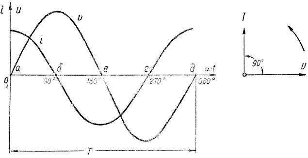 Рис. 143. Графики и векторная диаграмма для цепи переменного тока, содержащей емкость