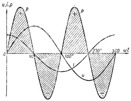 Рис. 144. Кривая мгновенной мощности в цепи с емкостью