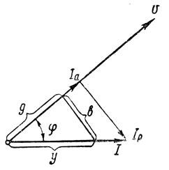 Рис. 159. Разложение тока на активную и реактивную составляющие