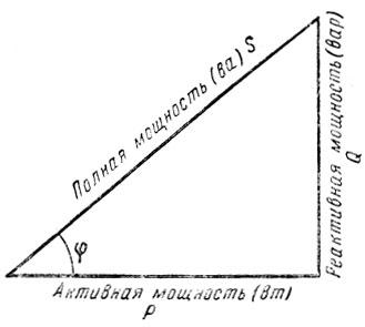 Рис. 166. Треугольник мощностей