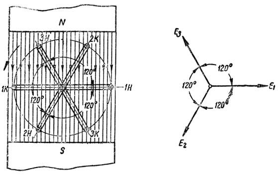 Рис. 169. Вращение витков в однородном магнитном поле