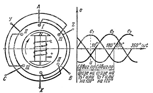 Рис. 170. Получение трехфазного переменного тока