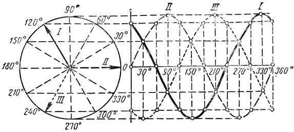 Рис. 171. Построение трех синусоид, сдвинутых по фазе на 120°, путем вращения трех векторов, расположенных под углом 120°