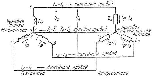 Рис. 173. Четырехпроводная система трехфазного тока