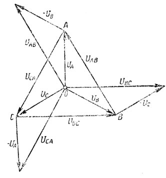 Рис. 174. Фазные и линейные напряжения при соединении звездой