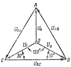 Рис. 175. Зависимость между фазными и линейными напряжениями при соединении звездой