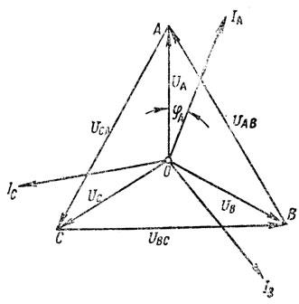 Рис. 176. Векторная диаграмма токов и напряжений при соединении звездой