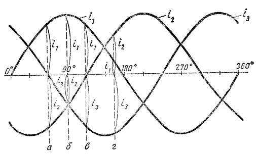 Рис. 177. Определение тока в нулевом проводе при симметричной нагрузке