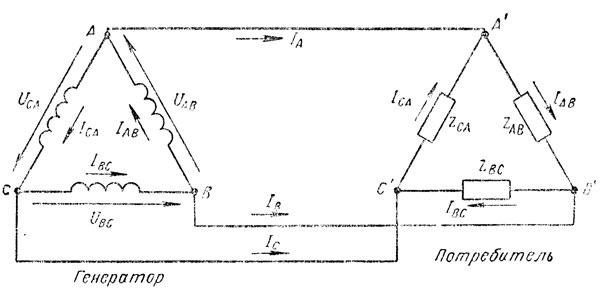 Рис. 180. Связанная трехфазная система, соединенная треугольником
