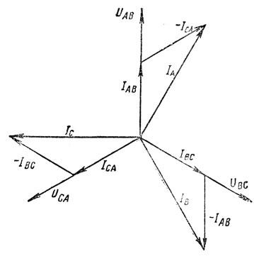 Рис. 181. Фазные и линейные токи при соединении треугольником