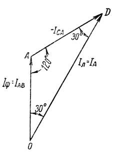 Рис. 182. Зависимость между фазными и линейными токами при соединении треугольником