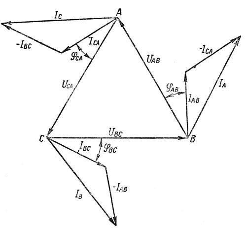 Рис. 183. Векторная диаграмма токов и напряжений при равномерной нагрузке, соединенной треугольником