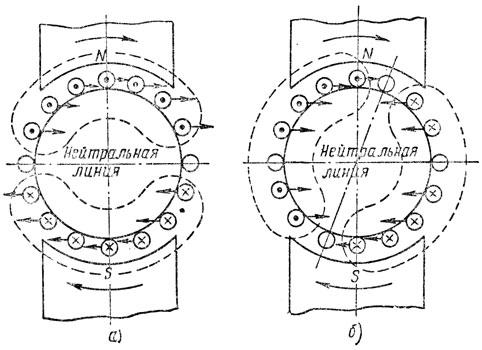 Рис. 255. Электромагнитные силы, действующие на проводники ротора: а - при отсутствии индуктивности, б - при наличии индуктивности