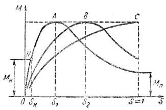 Рис. 256. Механические характеристики асинхронного двигателя