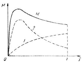 Рис. 258. Кривые моментов двигателя с двуклеточным ротором