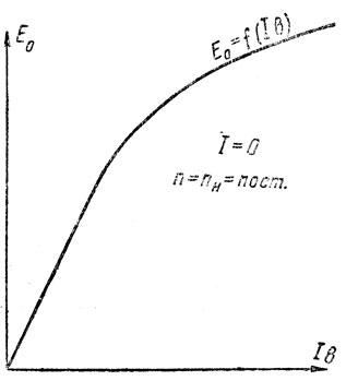Рис. 279. Характеристика холостого хода синхронного генератора