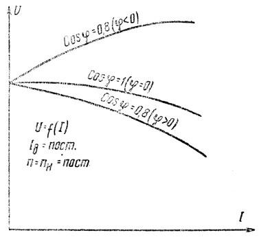 Рис. 280. Внешние характеристики синхронного генератора