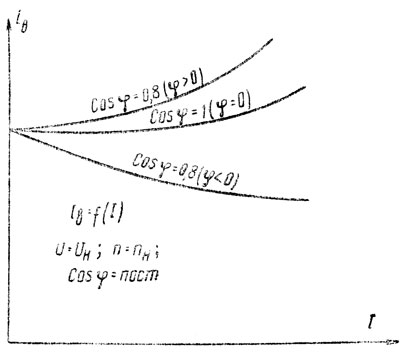 Рис. 281. Регулировочные характеристики синхронного генератора