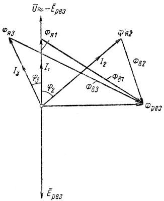 Рис. 287. Векторная диаграмма магнитных потоков синхронного двигателя