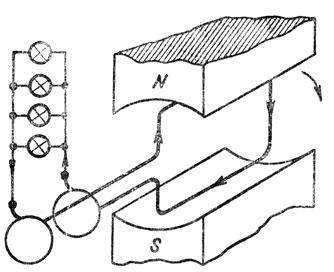 Рис. 293. Получение и использование переменного тока