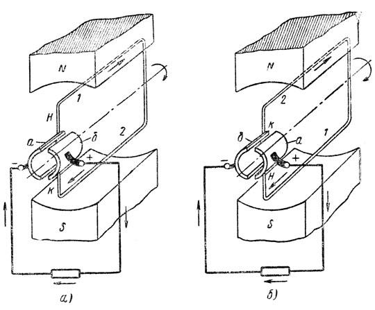 Рис. 294. Применение коллектора для выпрямления тока