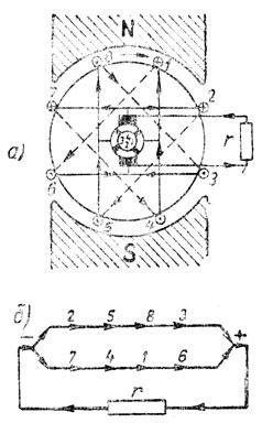 Рис. 296. Обмотка барабанного якоря двухполюсного генератора