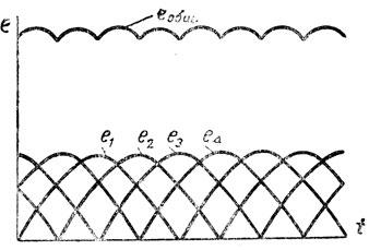 Рис. 297. Построение суммарной э.д.с. четырех катушек
