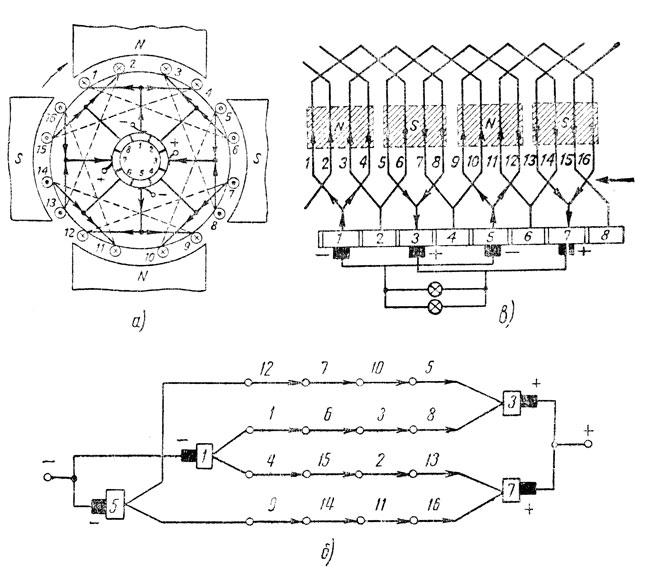 Рис. 298. Обмотка якоря четырехполюсного генератора: а - схема расположения обмотки, б - распределение тока в проводниках обмотки, в - развернутая схема