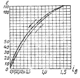 Рис. 304. Характеристика холостого хода генератора с независимым возбуждением