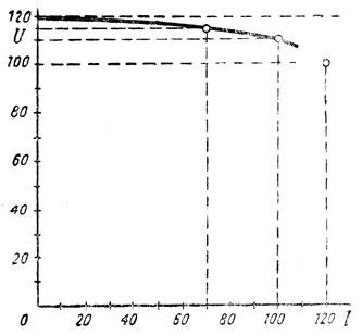 Рис. 305. Внешняя характеристика генератора с независимым возбуждением