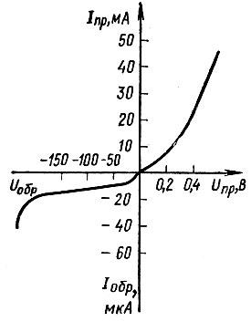 Рис. 68